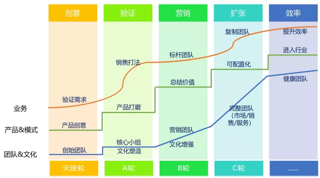 SaaS创业路线图(33)创业公司就是一个足球队