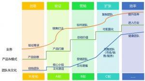 """SaaS创业路线图(廿九)以""""如何开会""""为例说明创业公司不同阶段的管理方式(上篇)"""