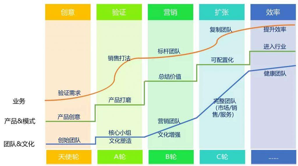 SaaS创业路线图(43)掉队的合伙人