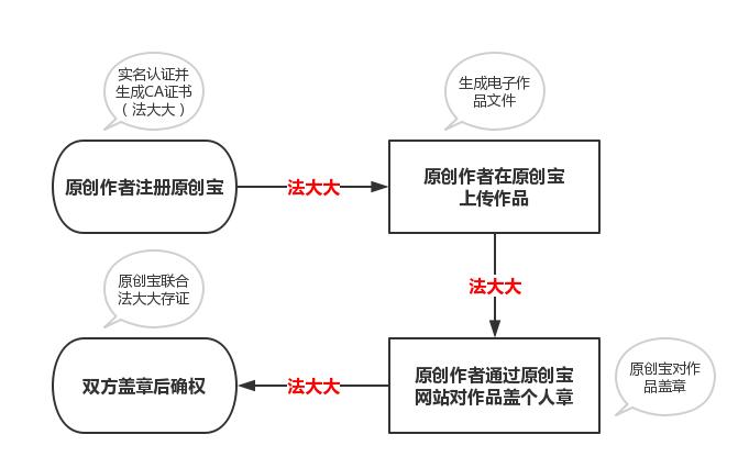 法大大×原创宝流程图.jpg