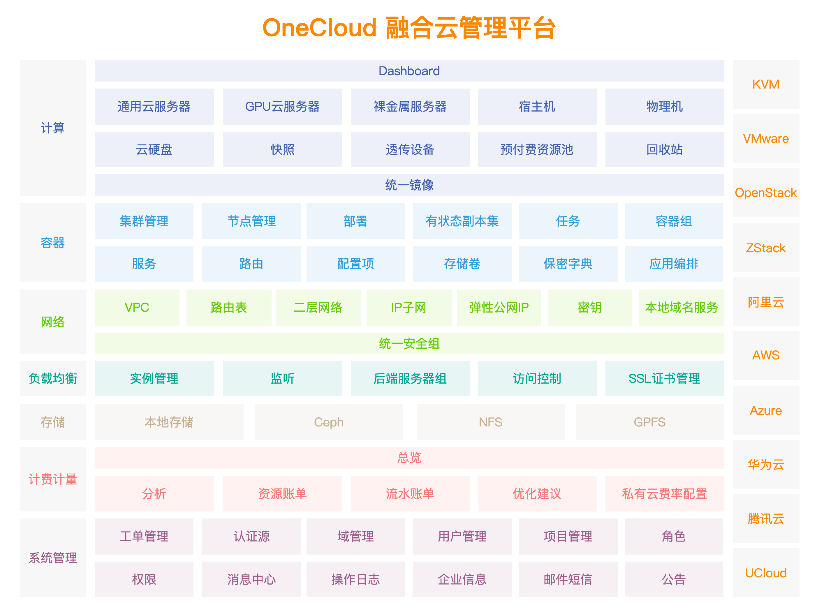 Yunion OneCloud2.10.0全部功能展示.png