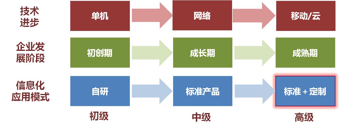 中国数字化演进史.jpg