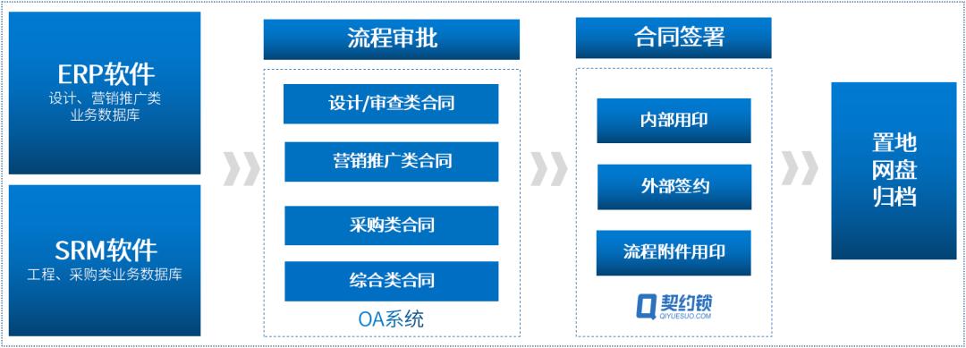 2华润置地东北大区全程电子化的合同管理平台.png