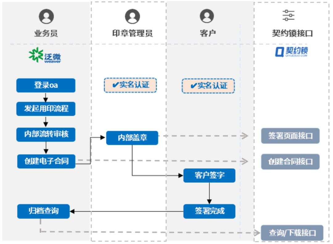 2购车协议线上签署流程展示.png