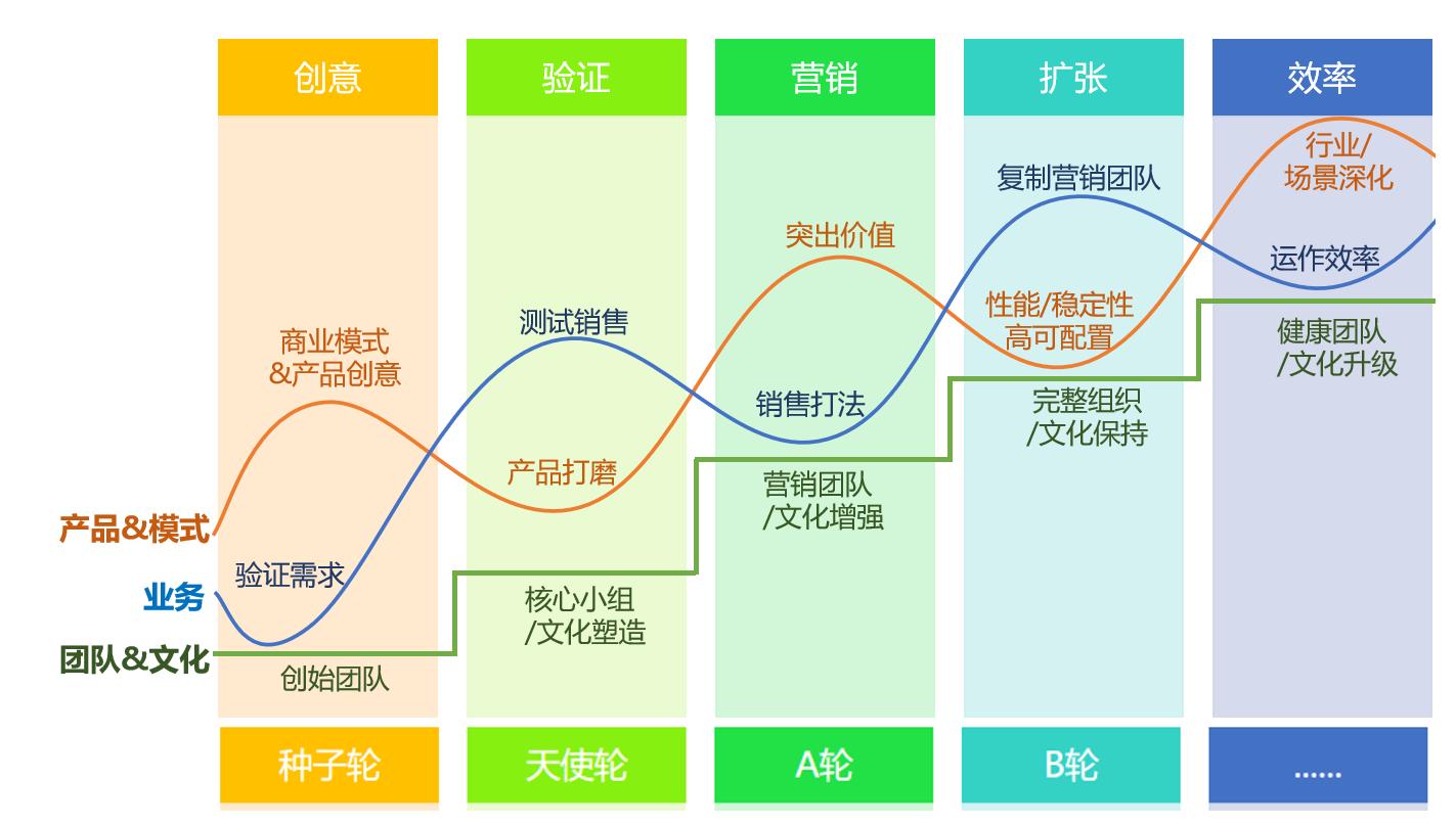 新版创业路线图.png