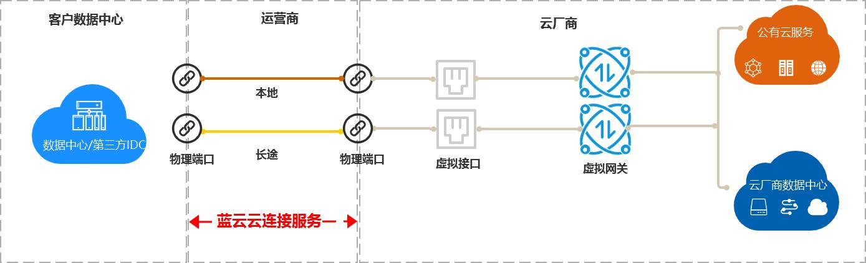 云连接2.png