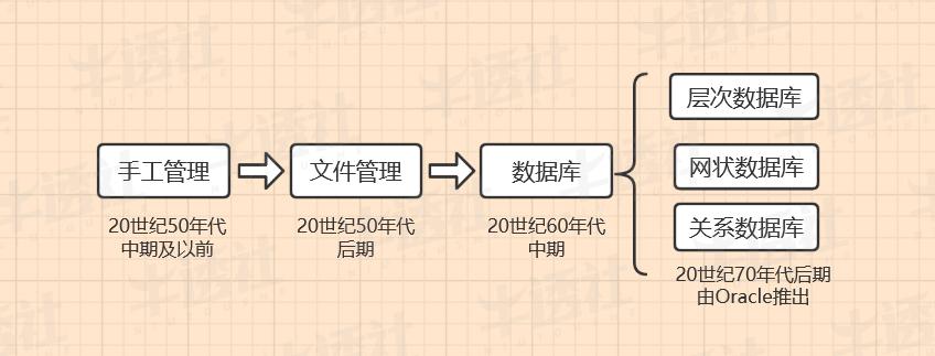 数据发展历程.jpg