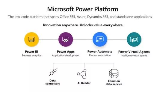 3微软低代码开发平台Power Platform.png