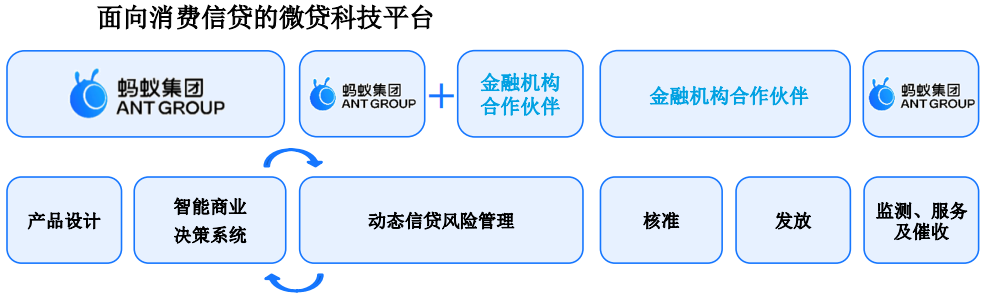 微贷科技平台新.png