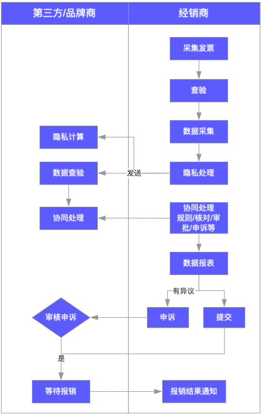 流程第三方.png