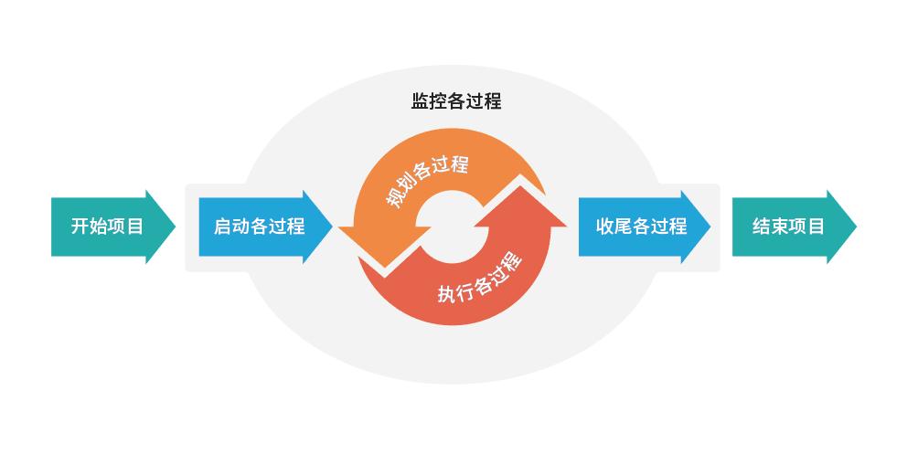 项目五大过程组.png